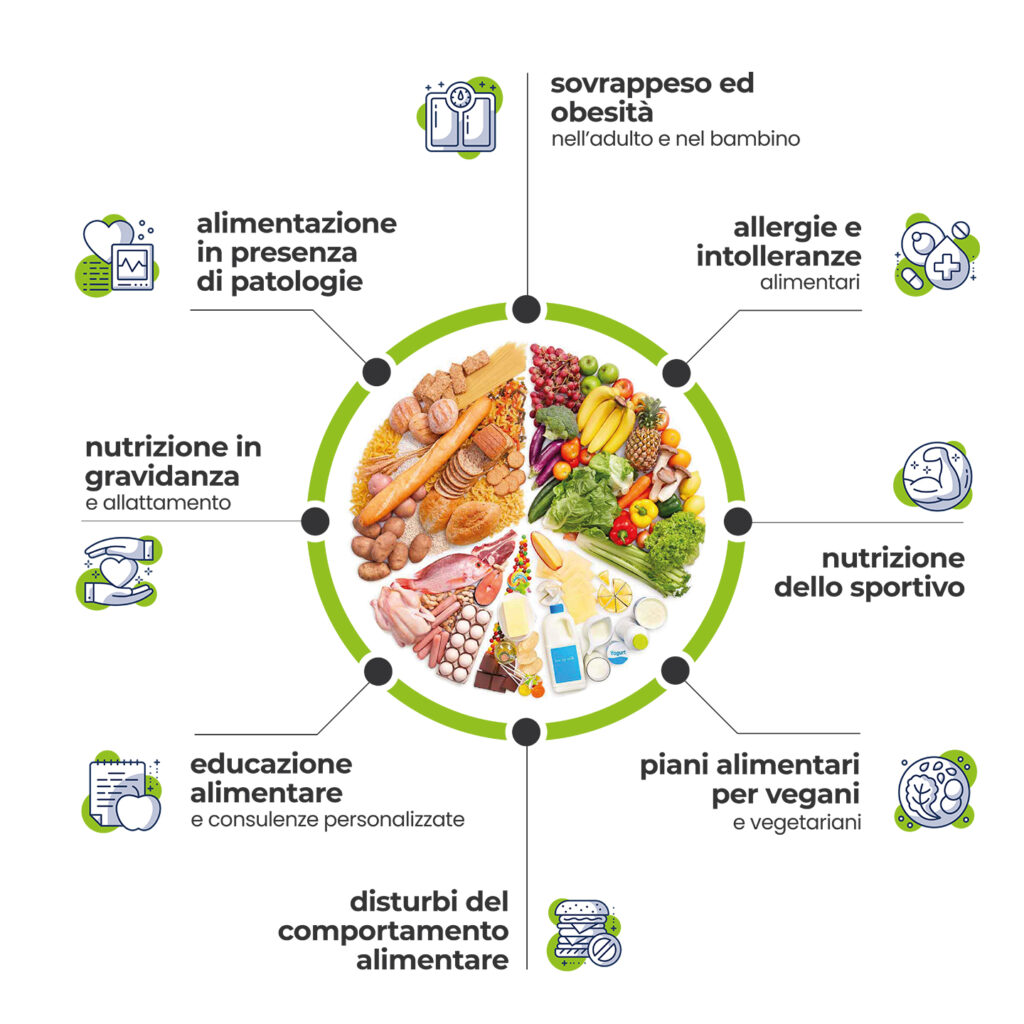 Dietista e Nutrizionista, dieta per dimagrire, dieta per diabete, dieta per colesterolo, consulenze nutrizionali, piani alimentari Dott. Mauro Del Sarto Dietista Nutrizionista